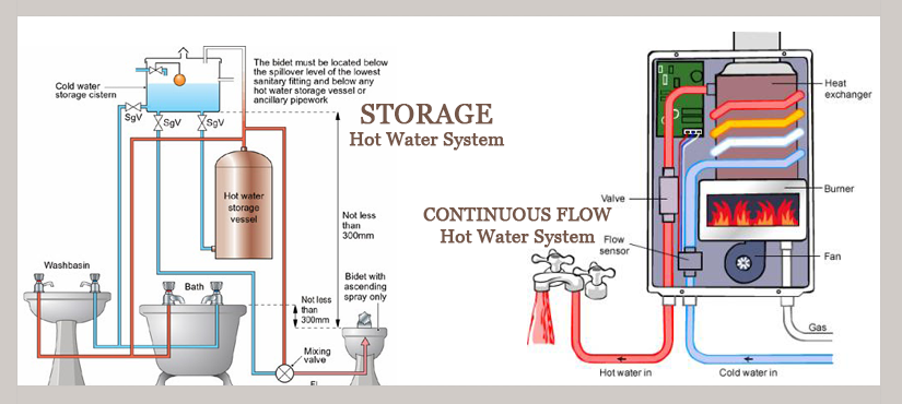 Choosing The Right Type Of Hot Water System Hot Water